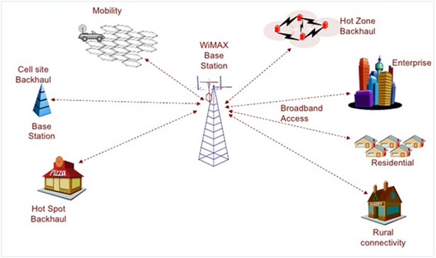 Generation X Connection: WiMAX Internet